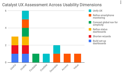 Catalyst UX Assessment Across Usability Dimensions